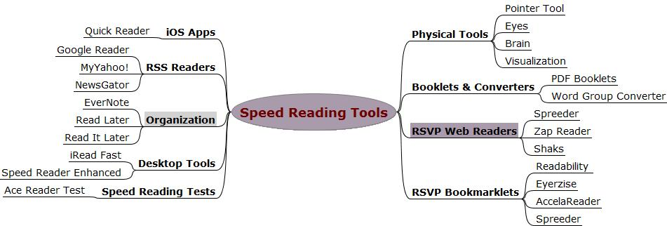 Compilation Of Free Speed Reading Tools