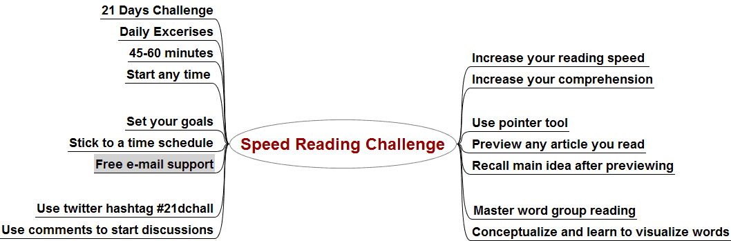 Free 21 Days Speed Reading Challenge, Part I