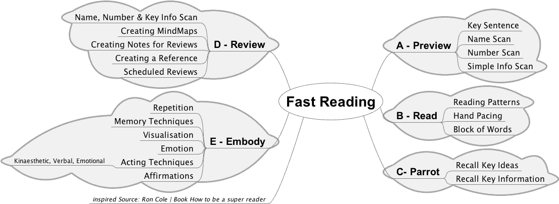 Increase Reading Speed and Comprehension in 5 Steps