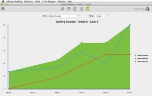 Ultimate Spelling Review - Tracking Graphs